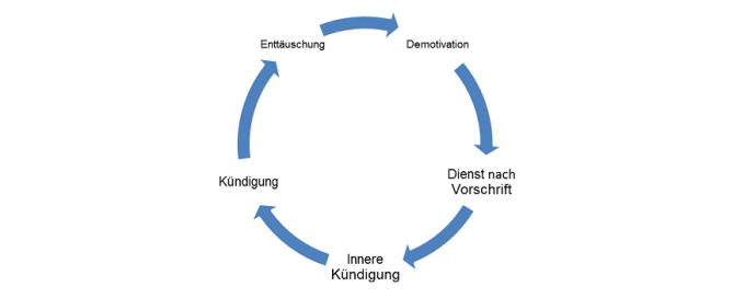 Englisch_nach_Mass_Spirale_der_Demotivation