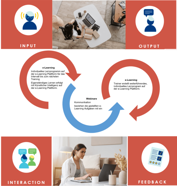 EnM-Learn Blended Learning Englisch Business Englisch Lernplattform