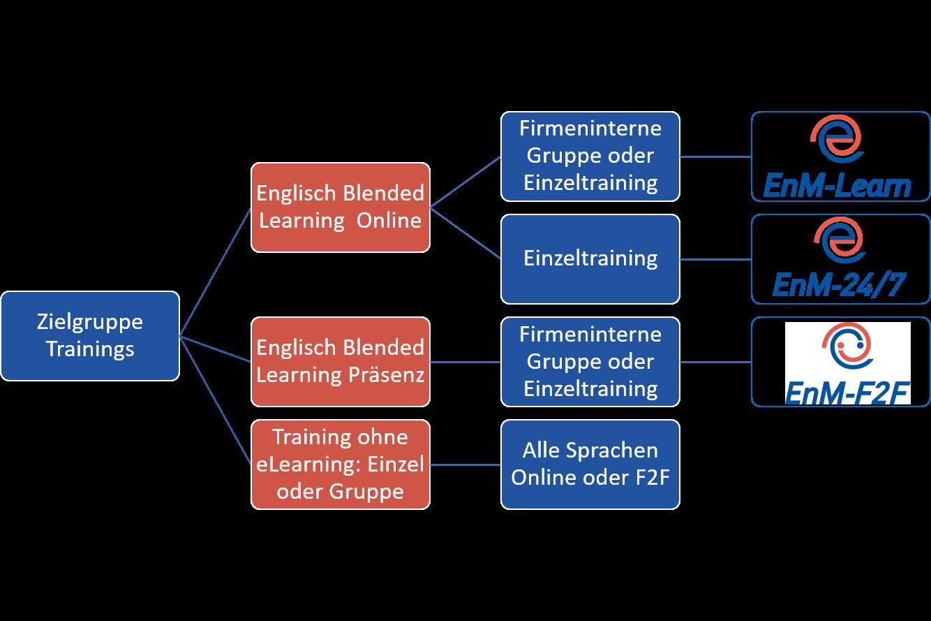 Entscheidungsbaum Welches Training passt für uns Englischtraining Online Business Englisch Französisch Spanisch Italienisch Deutsch als Fremdsprache